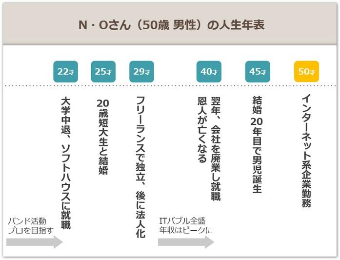 120_history