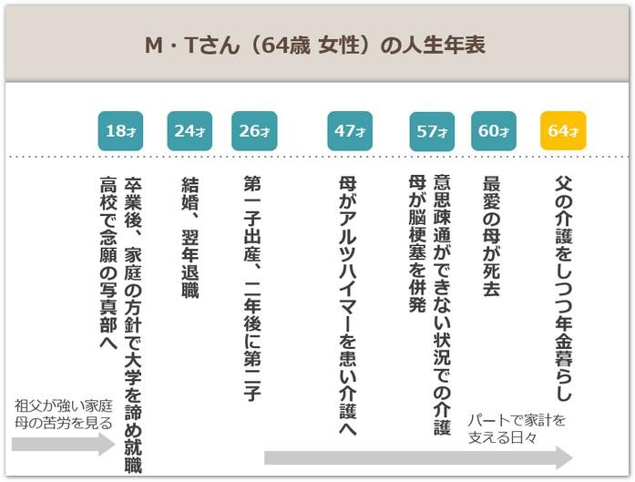 128_history